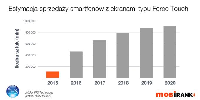 Estymacja sprzedaży smartfonów z ekranami typu Force Touch w latach 2015-2016