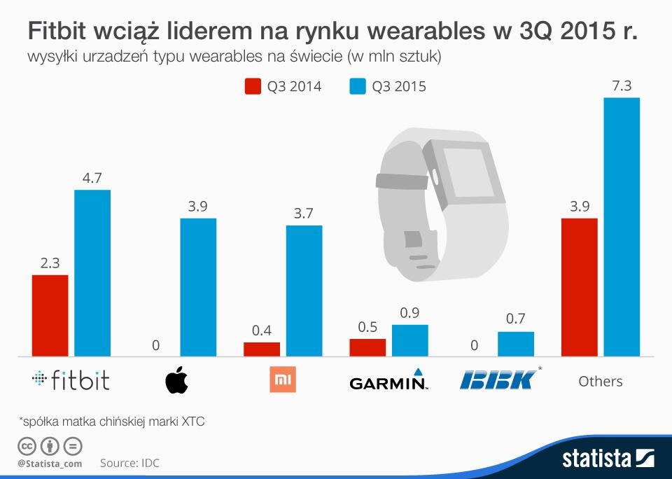 Fitbit jest liderem na światowym rynku wearables (stan na 3Q 2015)