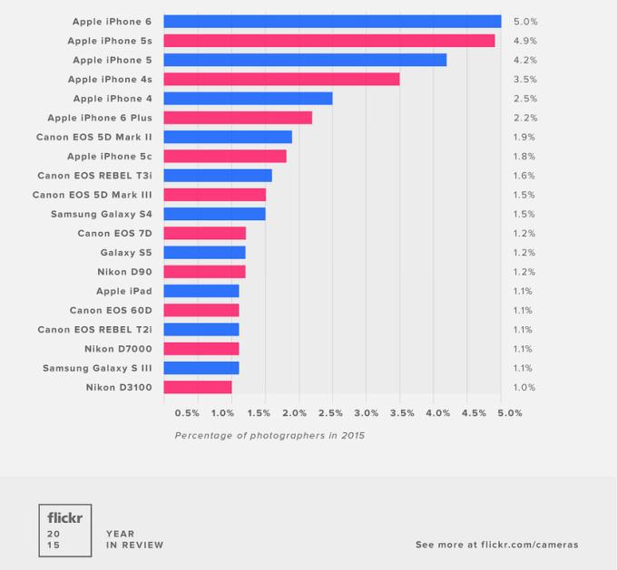 Najpopularniejsze urządzenia, z którymi robione były zdjęcia zamieszczane w serwisie Flickr w 2015 r.