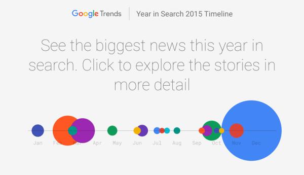 Najczęściej wyszukiwane frazy technologiczne w 2015 r.
