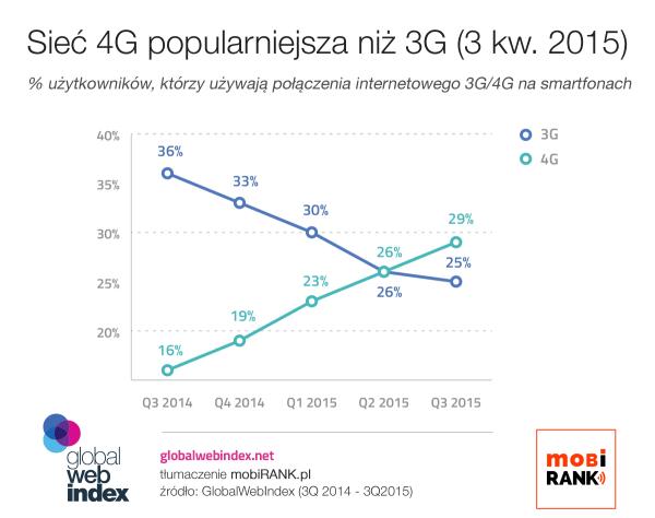 Sieć 4G obecnie jest popularniejsza niż 3G