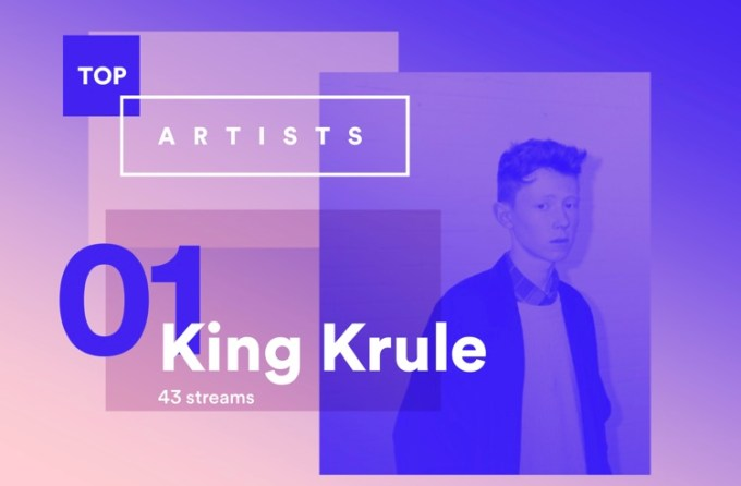 Year in Music 2015 - Spotify (Top Artist - King Krule)