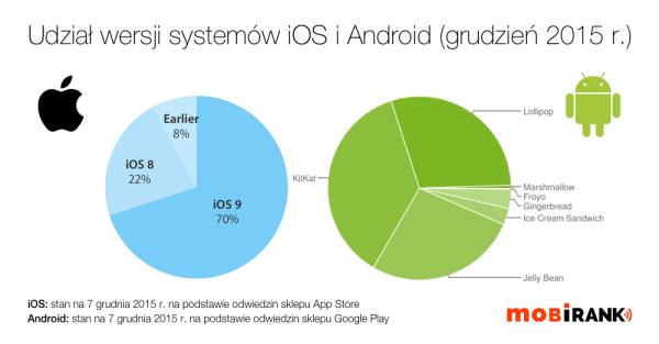 Wersje systemu iOS i Android w grudniu 2015 r.