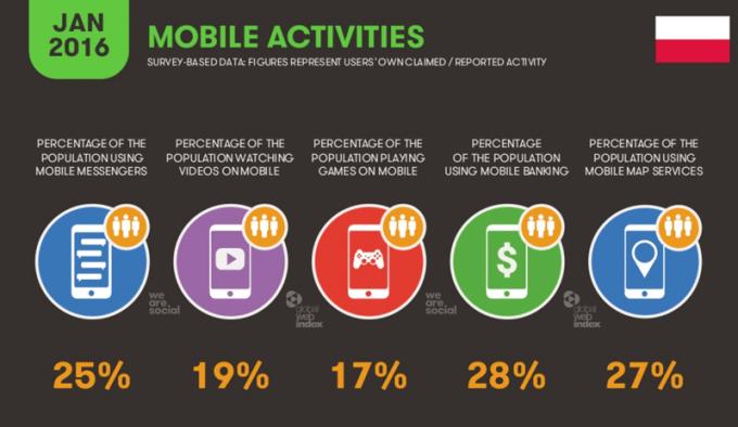 Aktywności na urządzeniach mobilnych w POlsce (sty 2016)