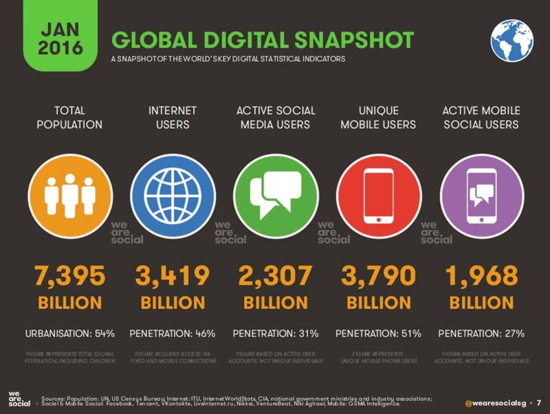 Digital, Mobile i Social Media na świecie w 2016 r. - podsumowanie