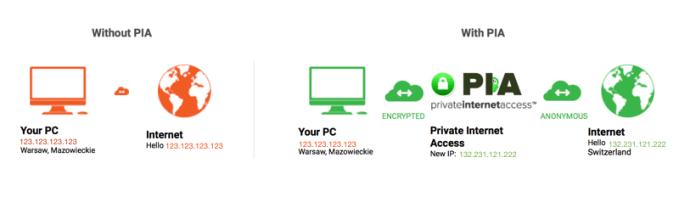 Jak działa usługa VPN?
