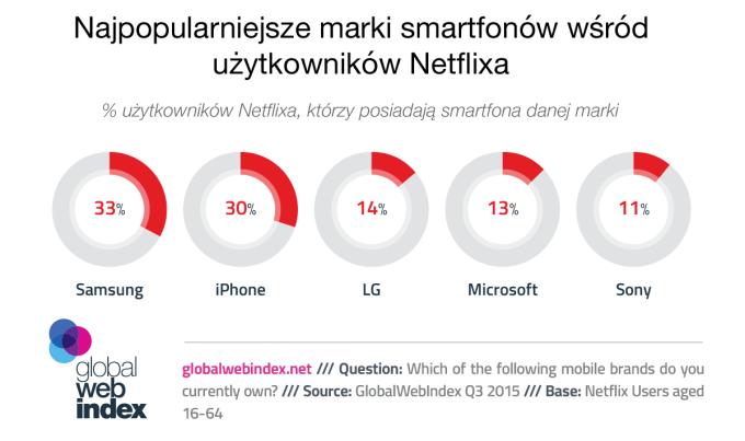 Jakiej marki smartfona mają użytkownicy Netflxa?