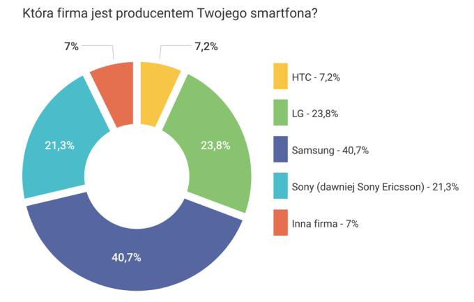 Najpopularniejsze smartfony z Androidem w Polsce wg producenta (2015 r.)