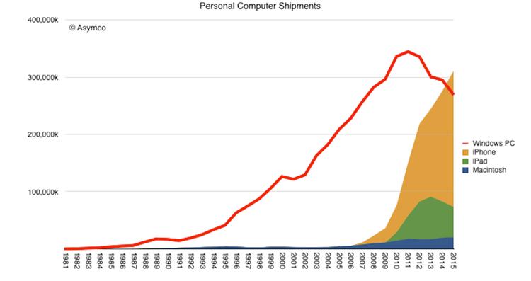 Sprzedaż urządzeń z systemem iOS, OS X i Windows w latach 1981-2015