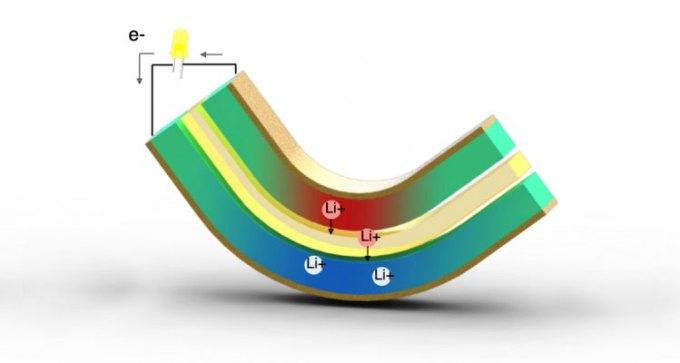 Technologia pozyskiwania energii podczas ruchów zginających