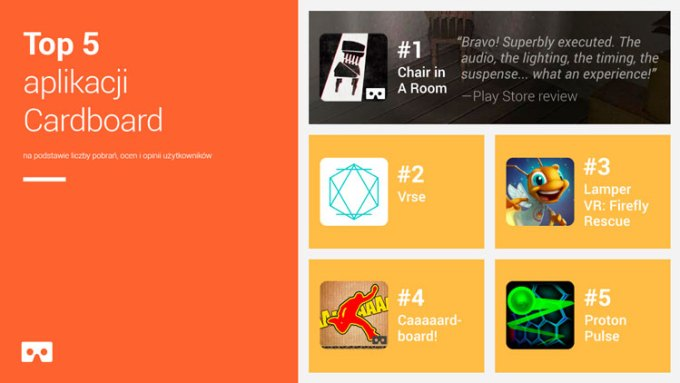 TOP 5 aplikacji mobilnych dla Cardboard