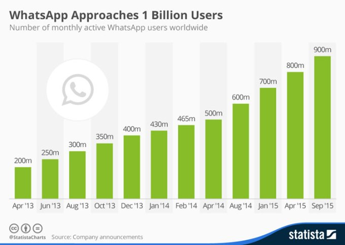 Liczba użytkowników aplikacji WhatsApp od 2013 do 2015 r.