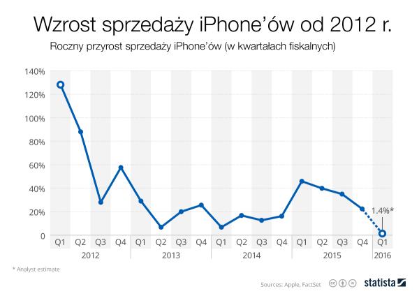 Apple ogłosi wyniki finansowe za 4. kwartał 2015 r.