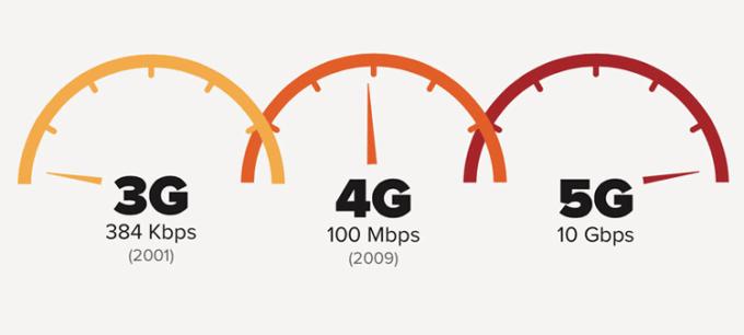 Internet mobilny 5G