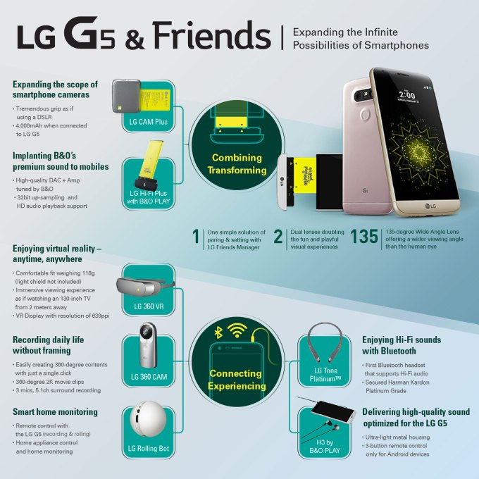 LG G5 and Friends (infografika)