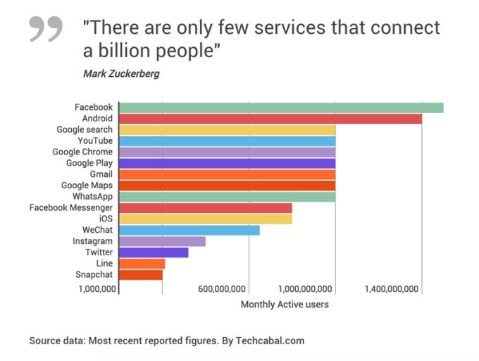 Aplikacje mobilne z największą liczbą użytkowników na świecie (lut 2016)
