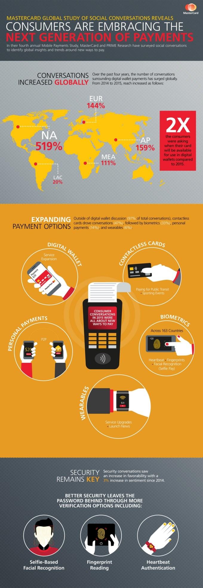 Klienci coraz chętniej korzystają z płatności nowej generacji.