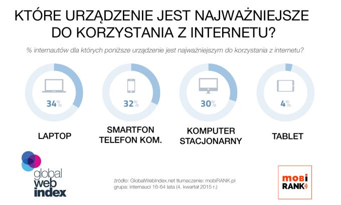 Które urządzenie jest najważniejszym do korzystania z internetu? (4Q 2015)