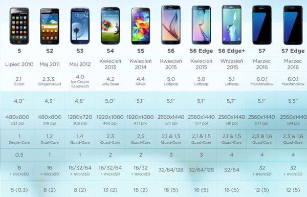 Porównanie parametrów modeli serii Galaxy S