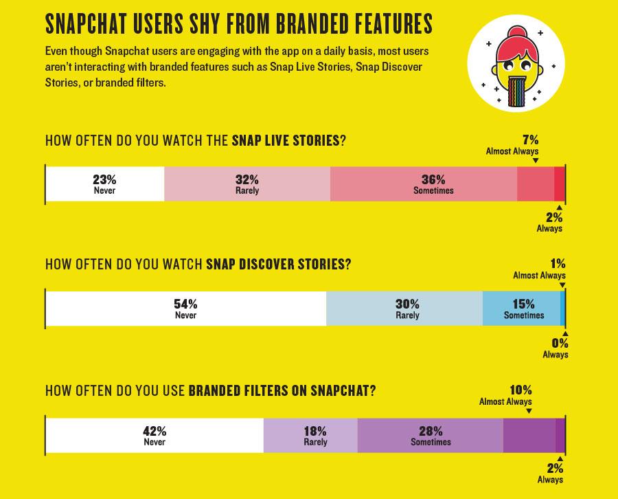 Historie na Snapchacie - statystyki