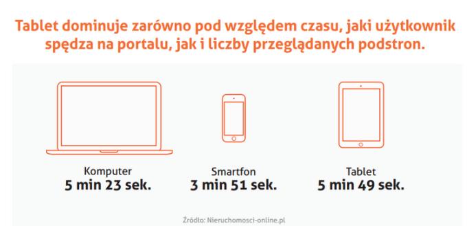 Tablet dominuje zarówno pod względem czasu, jaki użytkownik spędza na portalu, jak i liczby przeglądanych podstron