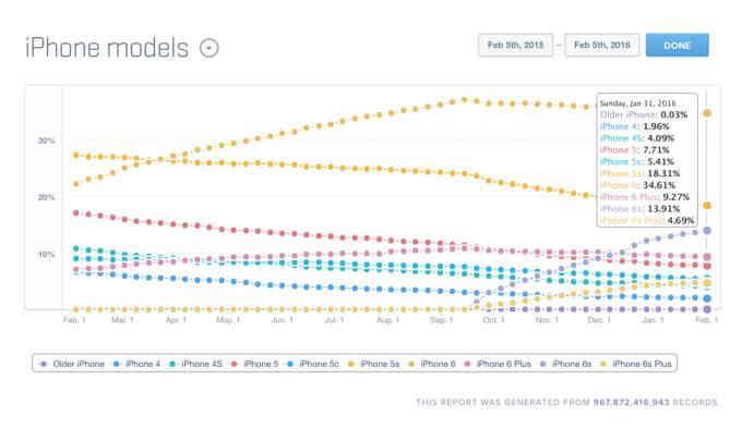 Udział modeli iPhone'a (luty 2015 - luty 2016)