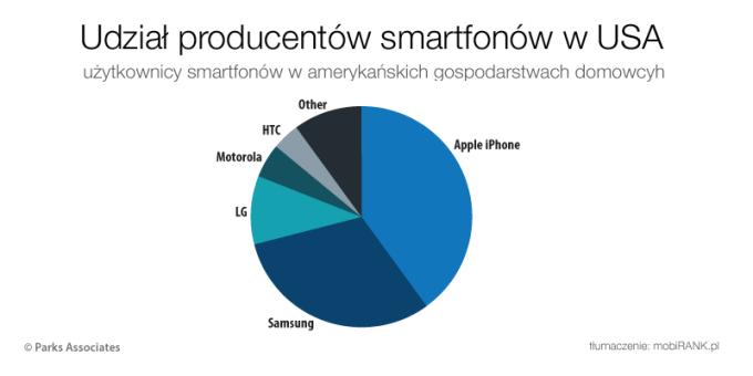 Udział producentów smartfonów w USA (2016 r.)