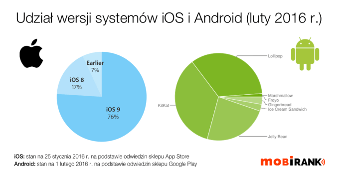 Udział wersji systemu iOS i Android w lutym 2016 r.