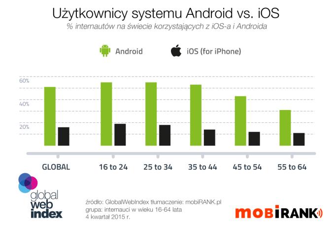 Użytkownicy systemu Android vs iOS na świecie (4Q 2015 r.)