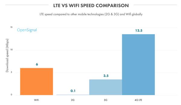 Prędkości internetu mobilnego w sieciach LTE na świecie