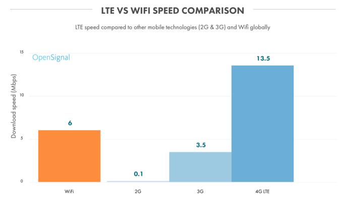 Porównanie średniej prędkości Wi-Fi do LTE, 3G i 2G na świecie (stan na 2016 r.)