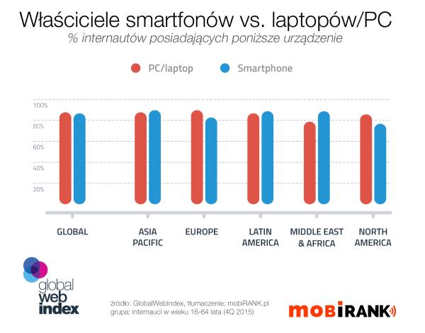 87% internautów posiada smartfona