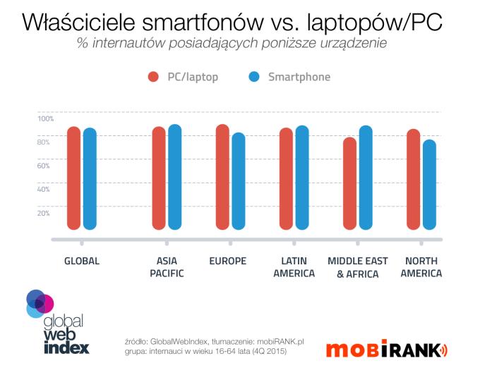 Właściciele smartfonów vs. laptopów/PC (4Q 2015)
