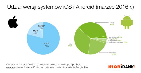 Udział wersji systemu iOS i Android w marcu 2016 r.