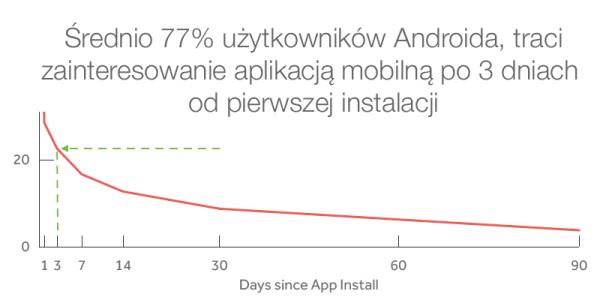 Aplikacje na Androida tracą 77% użytkowników w ciągu 3 dni