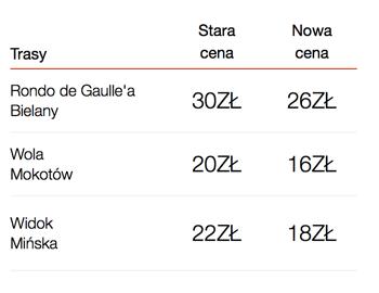 Przykłady cen przejazdów Uberem (nowa vs. stara cena)