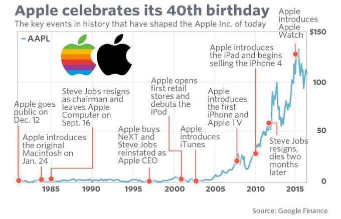 40 lat firmy Apple na wykresie