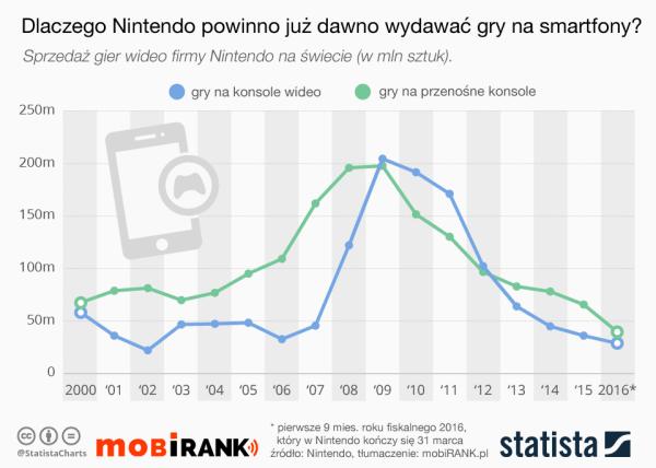 Nintendo nie powinno ignorować smartfonów