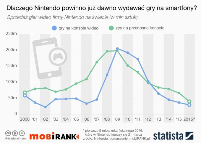 Dlaczego Nintendo powinno już dawno zacząć wydawać gry na smartfony?