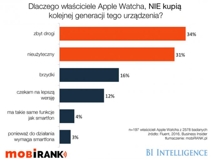 Dlaczego własciciele Apple Watcha nie kupią urządzenia kolejnej generacji?