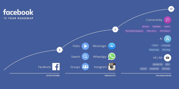 Kolejne 10 lat Facebooka na jednej roadmapie