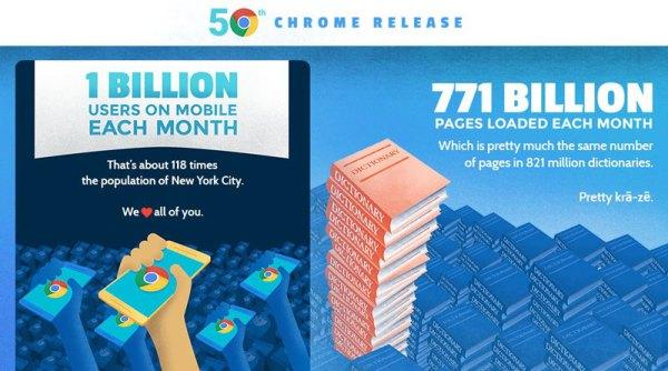 Mobilny Chrome ma ponad miliard użytkowników miesięcznie