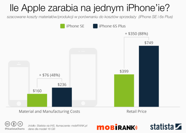 Ile Apple zarabia na jednym iPhone'ie SE?