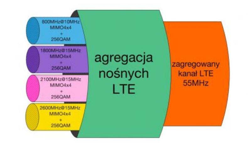 Orange LTE-A (LTE Advanced Pro) ponad 1 Gb/s