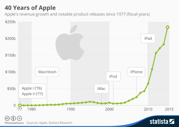 Jak zmieniał się przychód Apple w ciągu 40 lat?