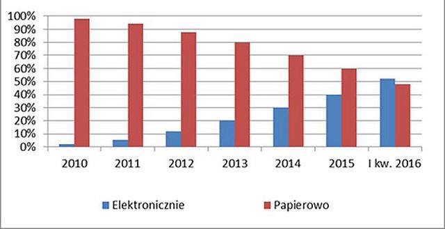 Rozliczenia PIT (elektroniczne vs. papierowe) od 2010 do 2016 r.