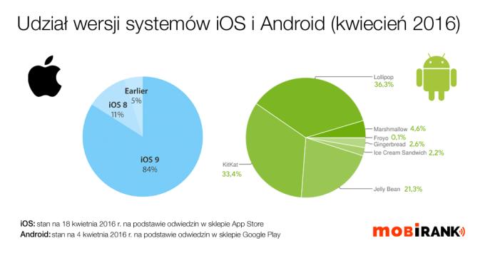 Udział wersji mobilnych systemów operacyjnych iOS i Android (w kwietniu 2016 r.)