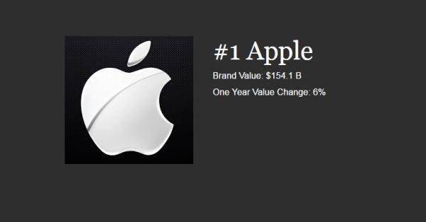 Apple najbardziej wartościową marką na świecie 2016 r.