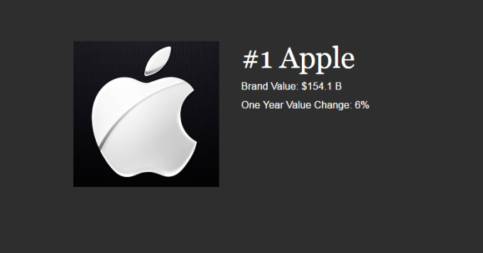 Apple najbardziej wartościową marką na świecie w 2016 r. wg Forbes