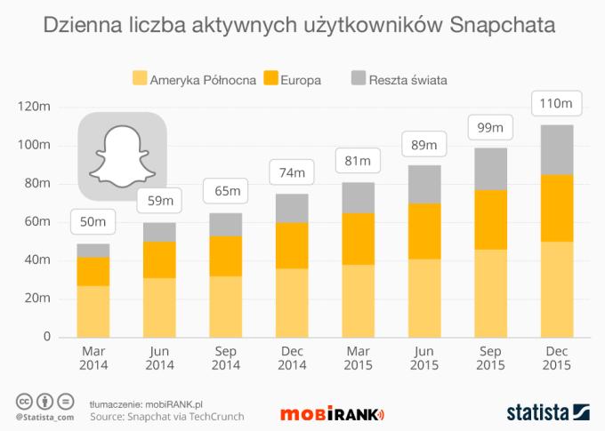 Dzienna liczba aktywnych użytkowników aplikacji Snapchat